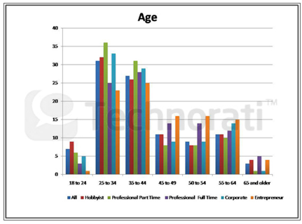 hầu hết blogger đều ở tuổi 25 - 44