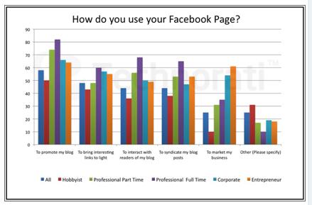 blogger thường dùng Facebook Fanpage quảng bá cho blog