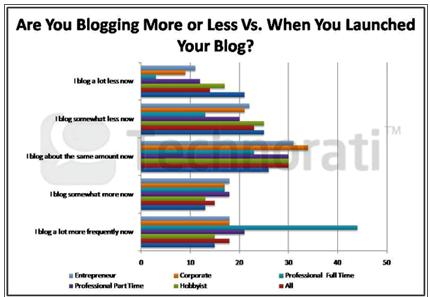 blogger tăng dần hoạt động blog, gần 45% blogger chuyên nghiệp viết nhiều hơn so với khi mới bắt đầu