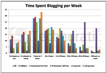 blogger dành trung bình 3 tiếng / tuần để blog