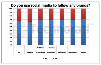 số đông blogger dùng Social Media để follow các thương hiệu