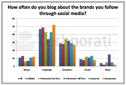 blogger thường viết về thương hiệu họ follow