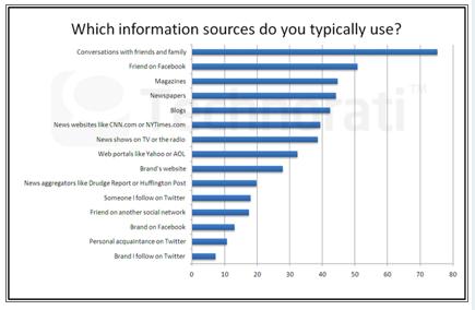 người tiêu dùng thường dựa vào thông tin của người quen (offline và online)